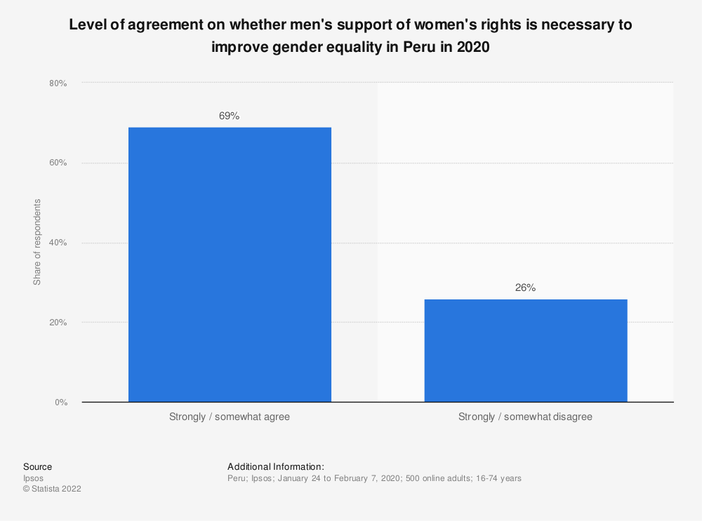 Statistic: Level of agreement on whether men's support of women's rights is necessary to improve gender equality in Peru in 2020 | Statista