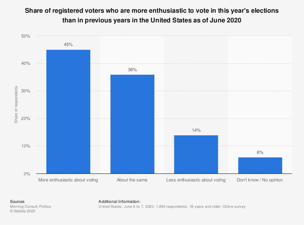 Statistic: Share of registered voters who are more enthusiastic to vote in this year's elections than in previous years in the United States as of June 2020 | Statista
