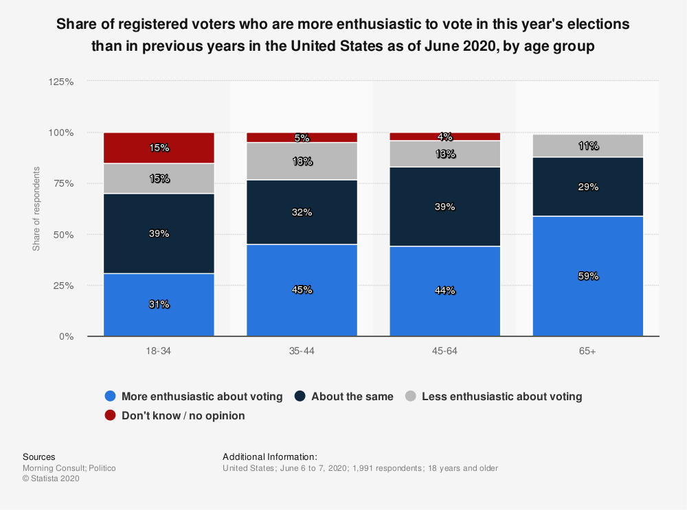 Statistic: Share of registered voters who are more enthusiastic to vote in this year's elections than in previous years in the United States as of June 2020, by age group   Statista