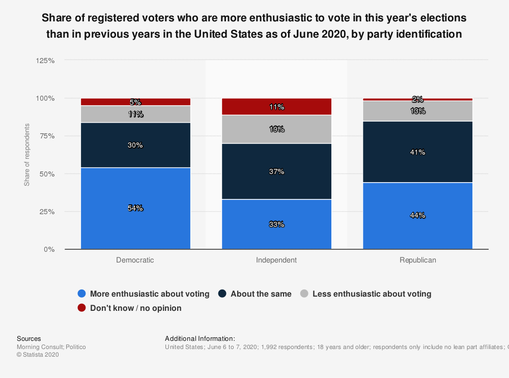 Statistic: Share of registered voters who are more enthusiastic to vote in this year's elections than in previous years in the United States as of June 2020, by party identification | Statista