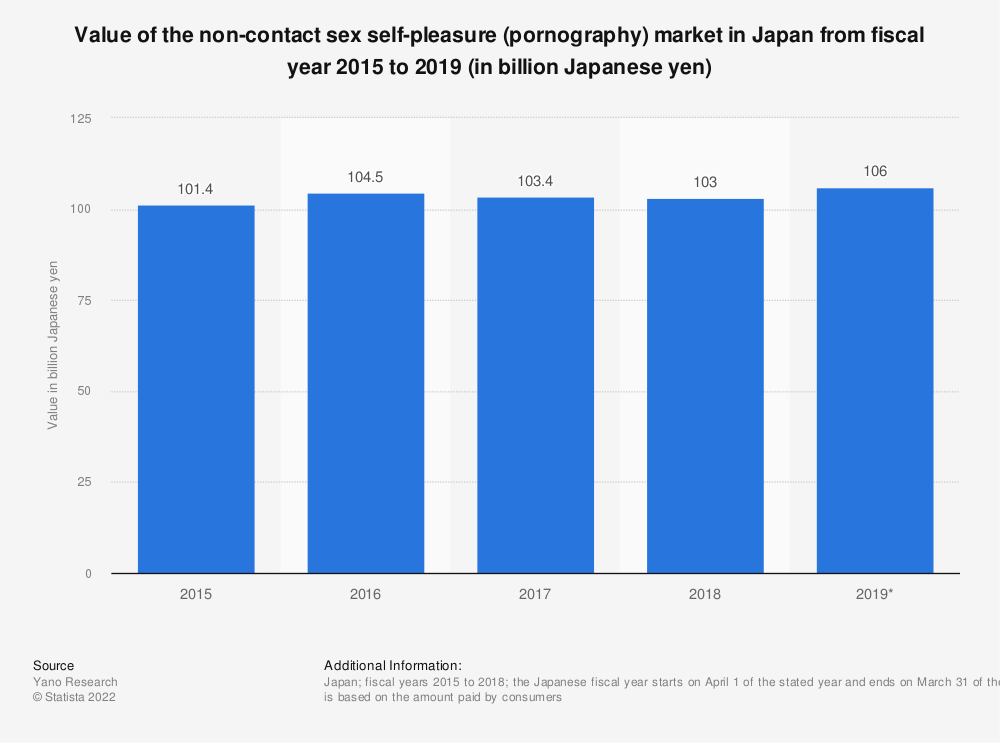 Statistic: Value of the non-contact sex self-pleasure (pornography) market in Japan from fiscal year 2015 to 2019 (in billion Japanese yen) | Statista