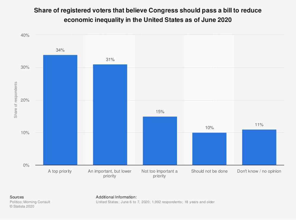 Statistic: Share of registered voters that believe Congress should pass a bill to reduce economic inequality in the United States as of June 2020   Statista