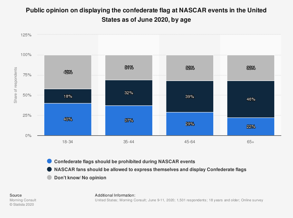 Statistic: Public opinion on displaying the confederate flag at NASCAR events in the United States as of June 2020, by age | Statista