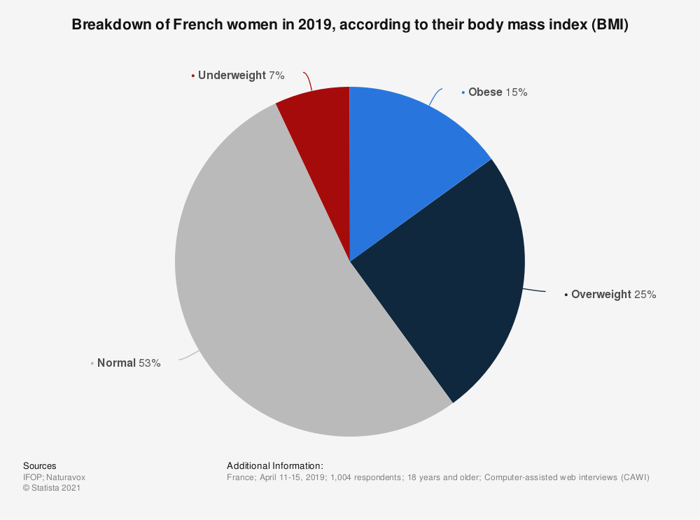Statistic: Breakdown of French women in 2019, according to their body mass index (BMI) | Statista