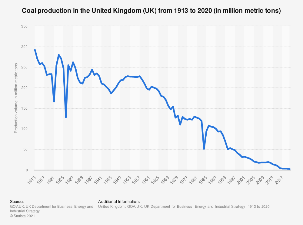 Statistic: Coal production in the United Kingdom (UK) from 1913 to 2018 (in million metric tons) | Statista