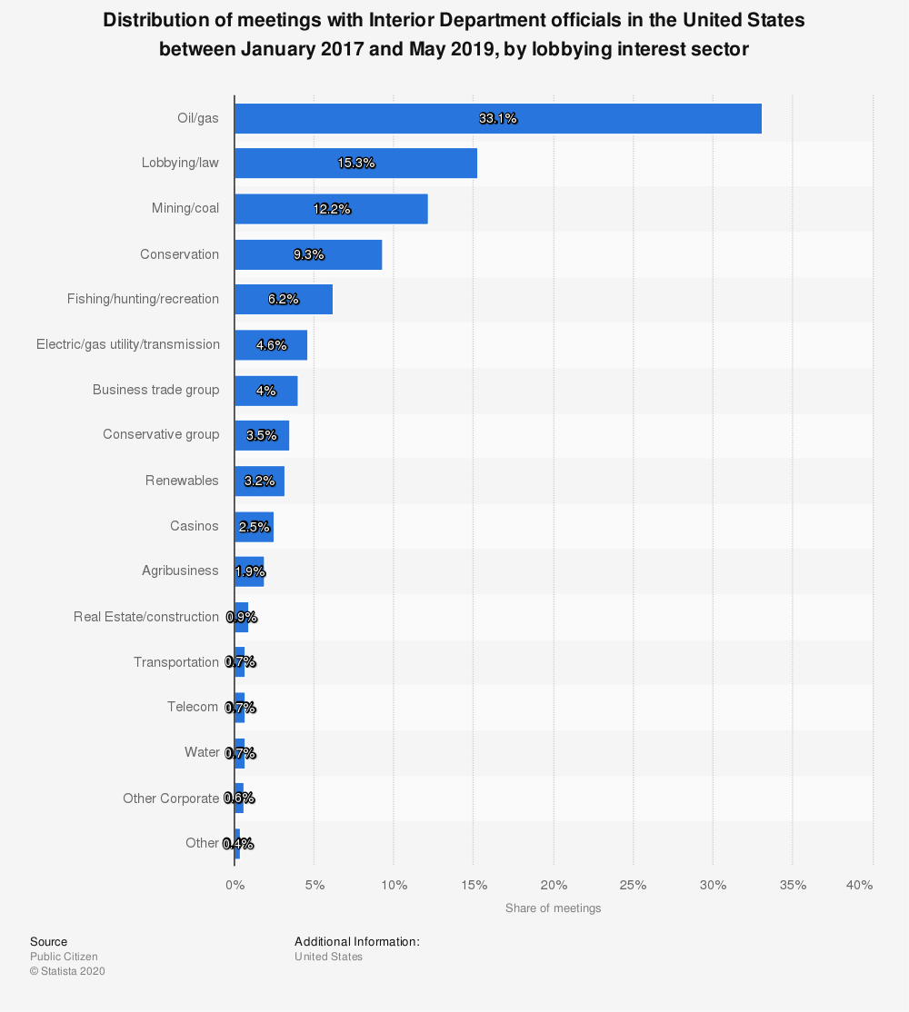 Statistic: Distribution of meetings with Interior Department officials in the United States between January 2017 and May 2019, by lobbying interest sector   Statista