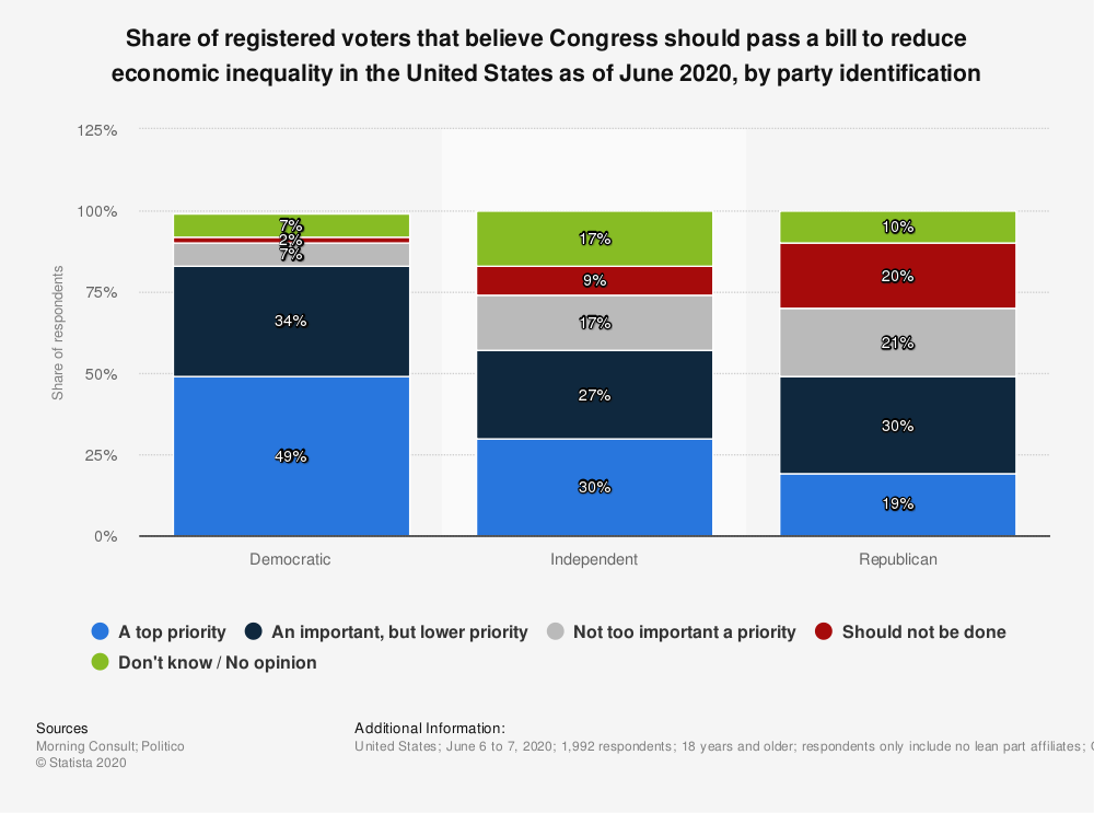 Statistic: Share of registered voters that believe Congress should pass a bill to reduce economic inequality in the United States as of June 2020, by party identification | Statista