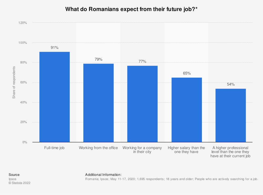 Statistic: What do Romanians expect from their future job?* | Statista