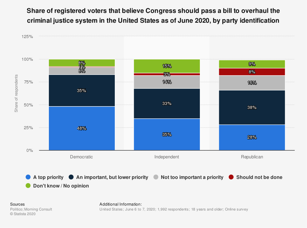 Statistic: Share of registered voters that believe Congress should pass a bill to overhaul the criminal justice system in the United States as of June 2020, by party identification | Statista