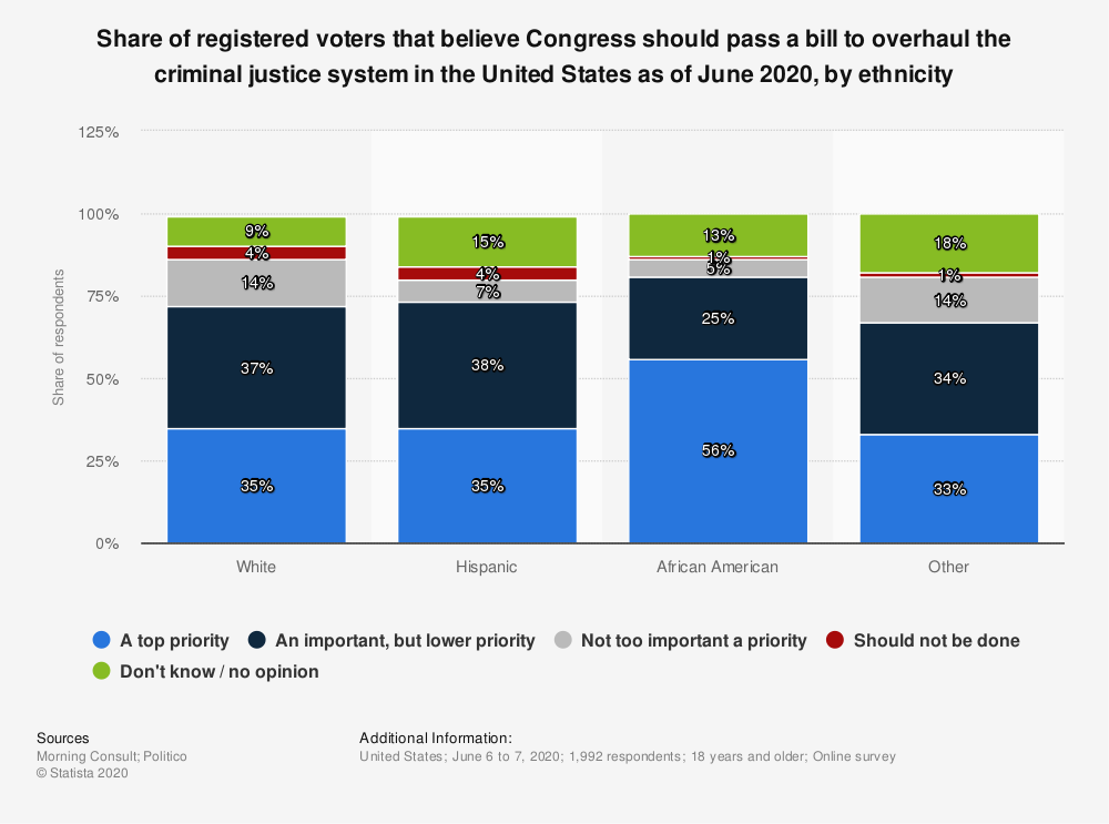 Statistic: Share of registered voters that believe Congress should pass a bill to overhaul the criminal justice system in the United States as of June 2020, by ethnicity   Statista