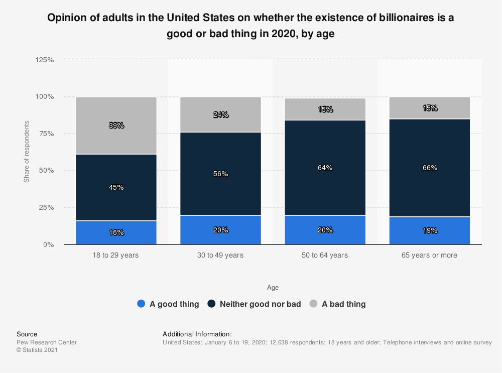 Statistic: Opinion of adults in the United States on whether the existence of billionaires is a good or bad thing in 2020, by age | Statista