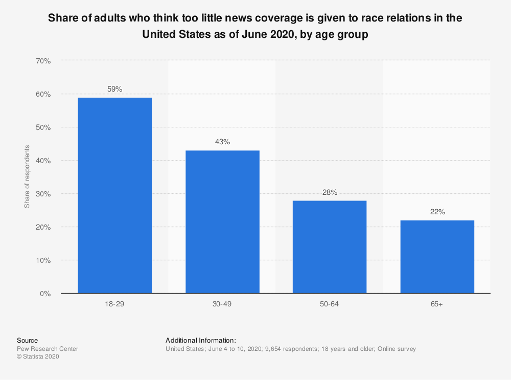 Statistic: Share of adults who think too little news coverage is given to race relations in the United States as of June 2020, by age group | Statista
