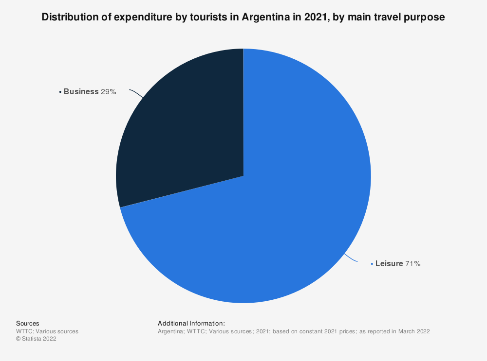 Statistic: Percentage of leisure and business spending on travel and tourism in Argentina in 2019 | Statista