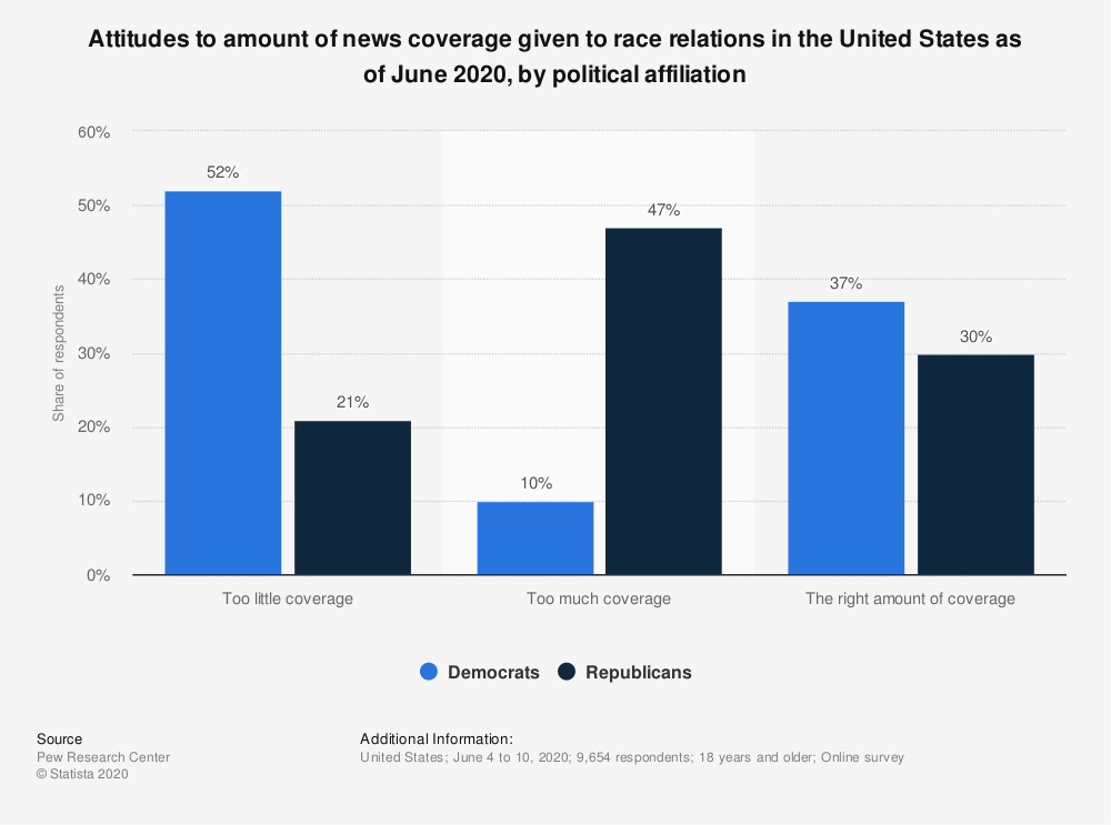 Statistic: Attitudes to amount of news coverage given to race relations in the United States as of June 2020, by political affiliation | Statista