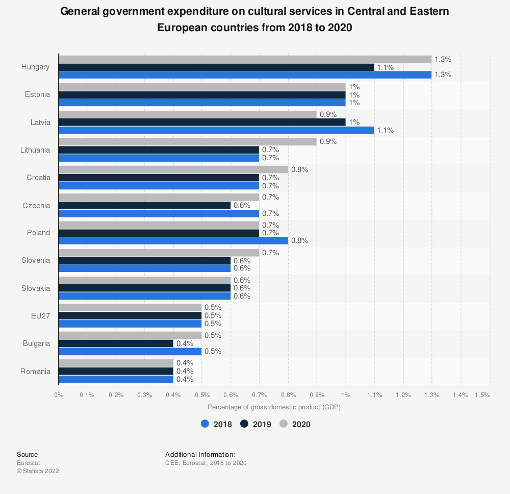 Statistic: General government expenditure on cultural services in Central and Eastern European countries in 2018 | Statista