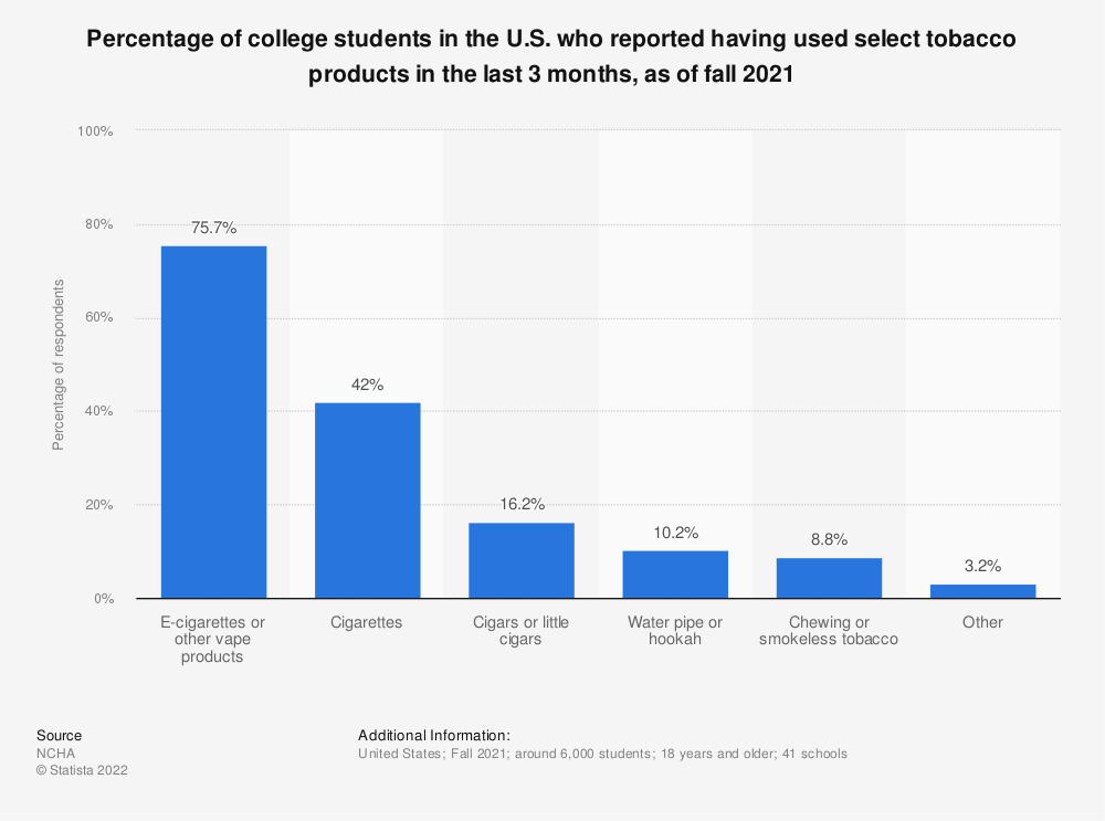 Statistic: Percentage of college students in the U.S. who reported having used select tobacco products in the last 3 months, as of fall 2019* | Statista