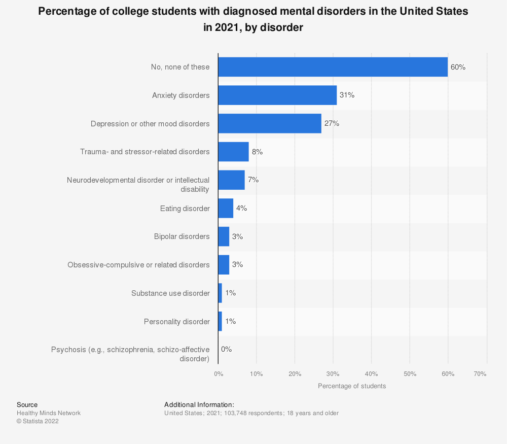 Statistic: Percentage of college students with diagnosed mental disorders in the United States in 2019 to 2020, by disorder   Statista