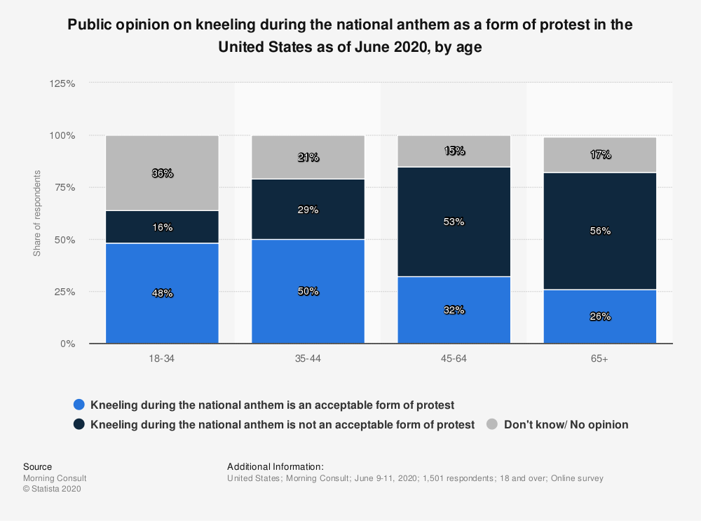 Statistic: Public opinion on kneeling during the national anthem as a form of protest in the United States as of June 2020, by age | Statista