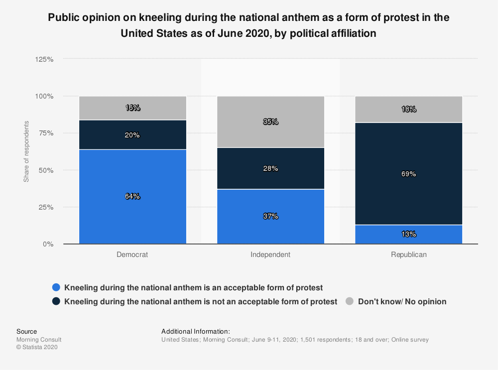 Statistic: Public opinion on kneeling during the national anthem as a form of protest in the United States as of June 2020, by political affiliation  | Statista