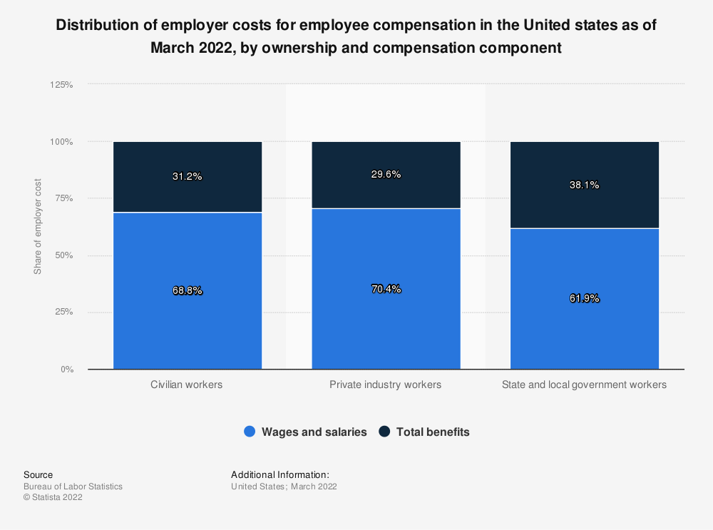 Statistic: Distribution of employer costs for employee compensation in the United states as of March 2021, by ownership and compensation component | Statista