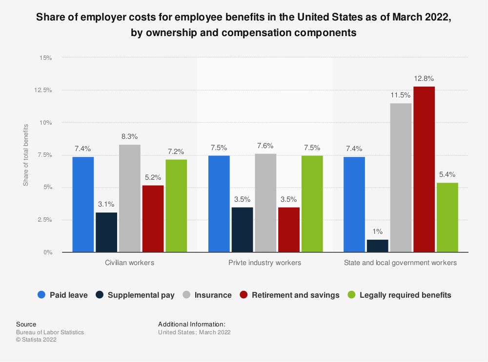 Statistic: Share of employer costs for employee benefits in the United States as of March 2021, by ownership and compensation components | Statista