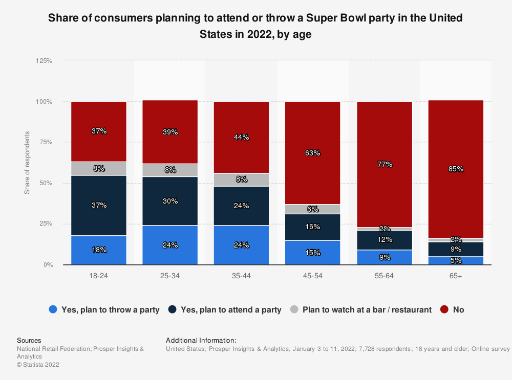 Statistic: Share of consumers planned to attend or throw a Super Bowl party in the United States in 2021, by age | Statista