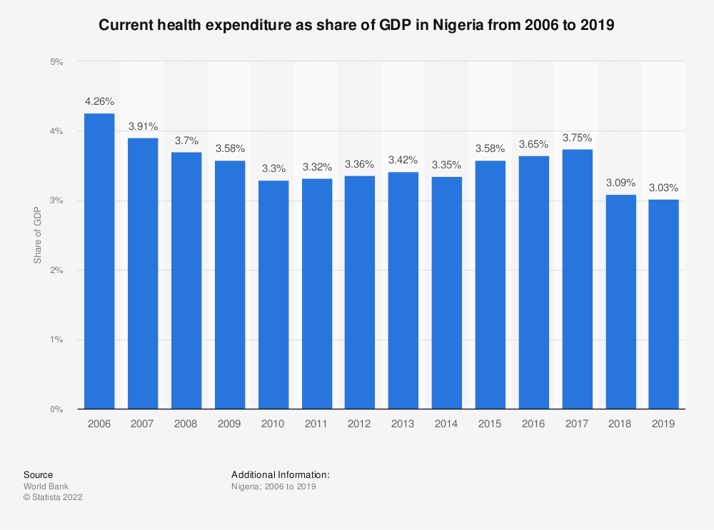 Statistic: Health expenditure as share of GDP in Nigeria from 2006 to 2017 | Statista