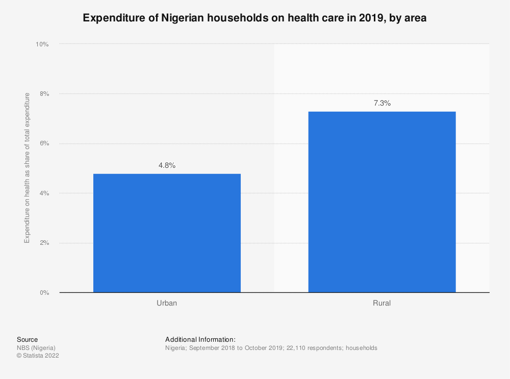 Statistic: Expenditure of Nigerian households on health care in 2019, by area   Statista