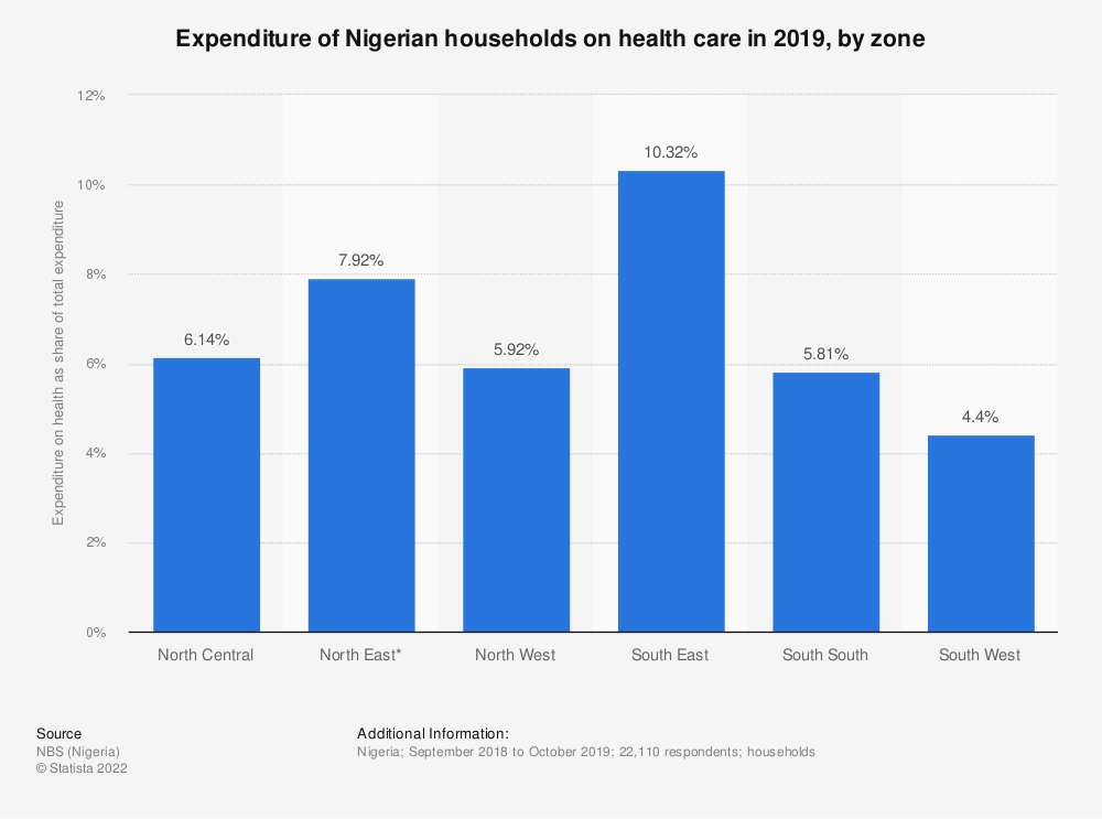 Statistic: Expenditure of Nigerian households on health care in 2019, by zone | Statista