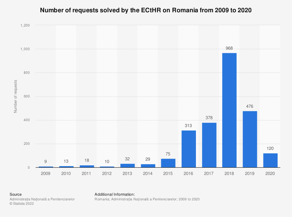 Statistic: Number of requests solved by the ECtHR on Romania from 2009 to 2020 | Statista