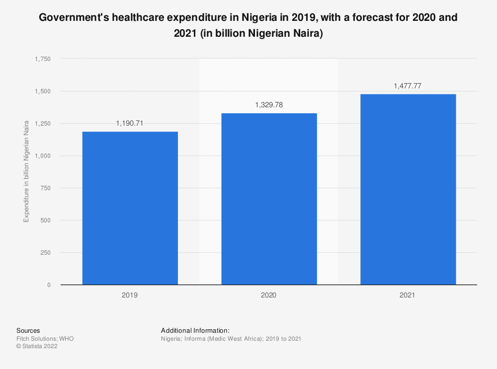 Statistic: Government's healthcare expenditure in Nigeria in 2019, with a forecast for 2020 and 2021 (in billion Nigerian Naira) | Statista