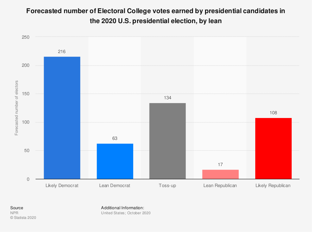 Statistic: Forecasted number of Electoral College votes earned by presidential candidates in the 2020 U.S. presidential election, by lean | Statista