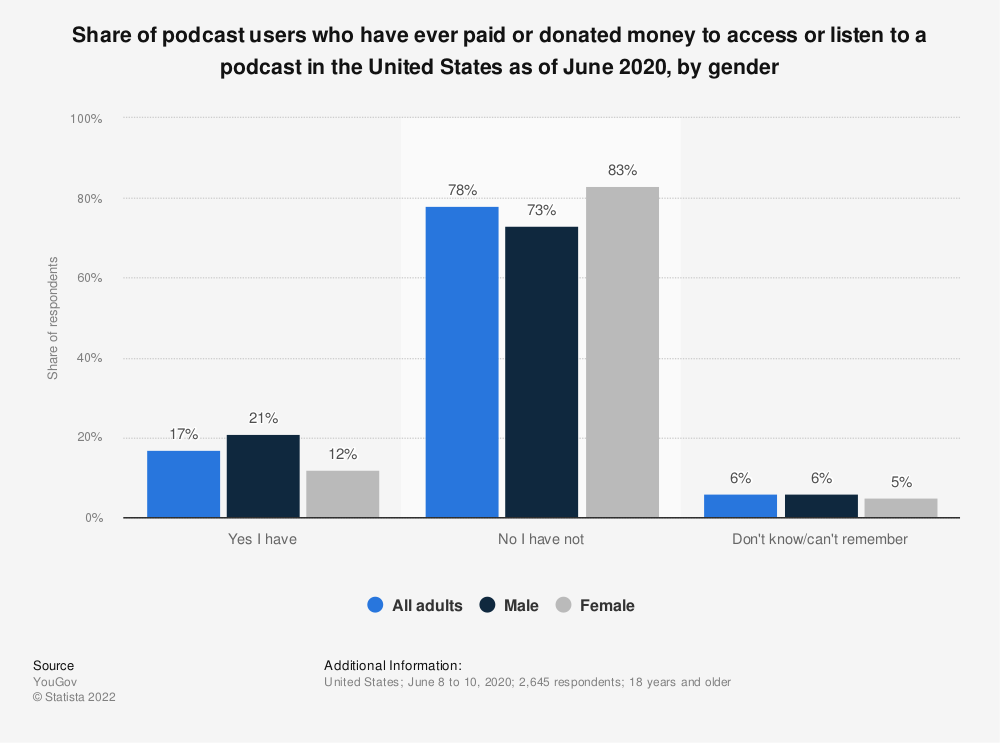 Statistic: Share of podcast users who have ever paid or donated money to access or listen to a podcast in the United States as of June 2020, by gender | Statista