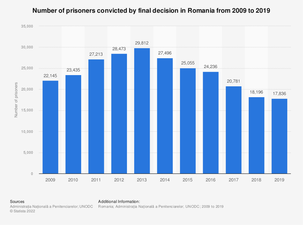 Statistic: Number of prisoners convicted by final decision in Romania from 2009 to 2019 | Statista