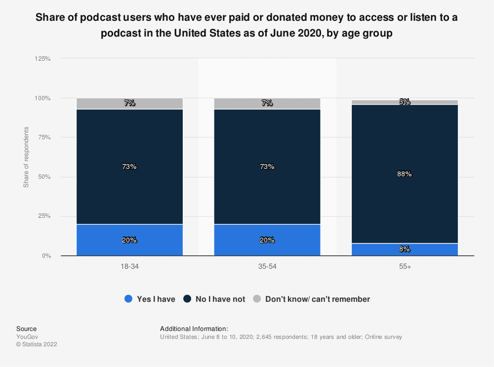Statistic: Share of podcast users who have ever paid or donated money to access or listen to a podcast in the United States as of June 2020, by age group | Statista