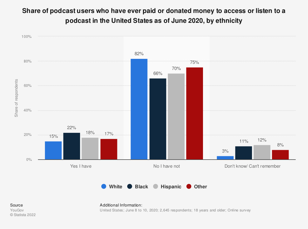 Statistic: Share of podcast users who have ever paid or donated money to access or listen to a podcast in the United States as of June 2020, by ethnicity | Statista
