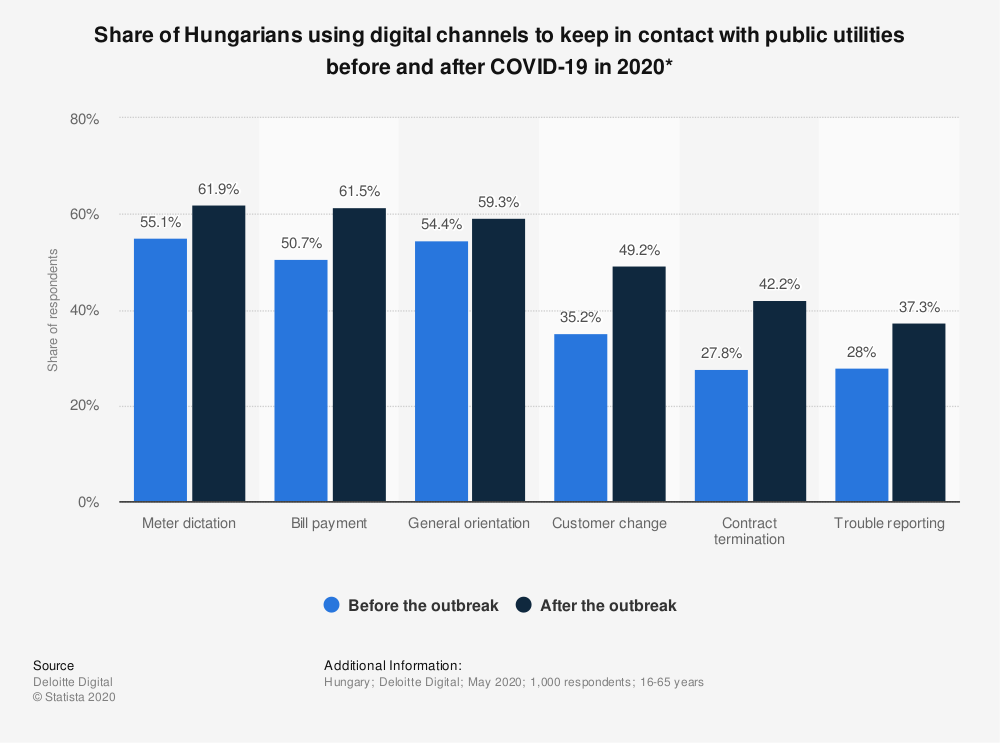 Statistic: Share of Hungarians using digital channels to keep in contact with public utilities before and after COVID-19 in 2020* | Statista