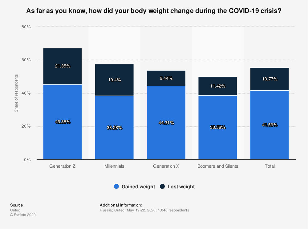 Statistic: As far as you know, how did your body weight change during the COVID-19 crisis? | Statista