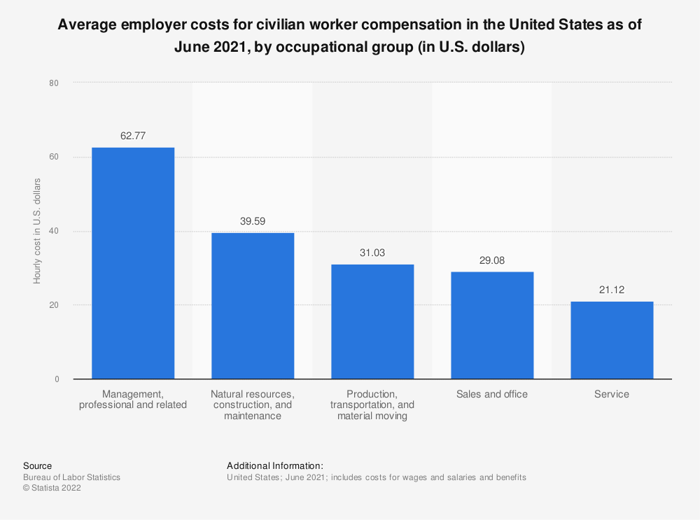 Statistic: Average employer costs for civilian worker compensation in the United States as of December 2020, by occupational group (in U.S. dollars) | Statista