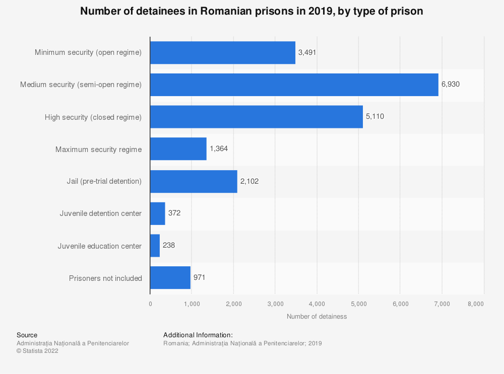 Statistic: Number of detainees in Romanian prisons in 2019, by type of prison | Statista