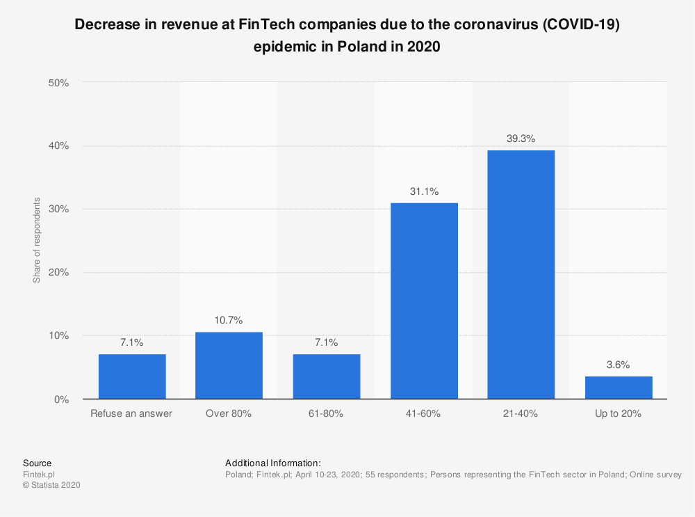 Statistic: Decrease in revenue at FinTech companies due to the coronavirus (COVID-19) epidemic in Poland in 2020 | Statista