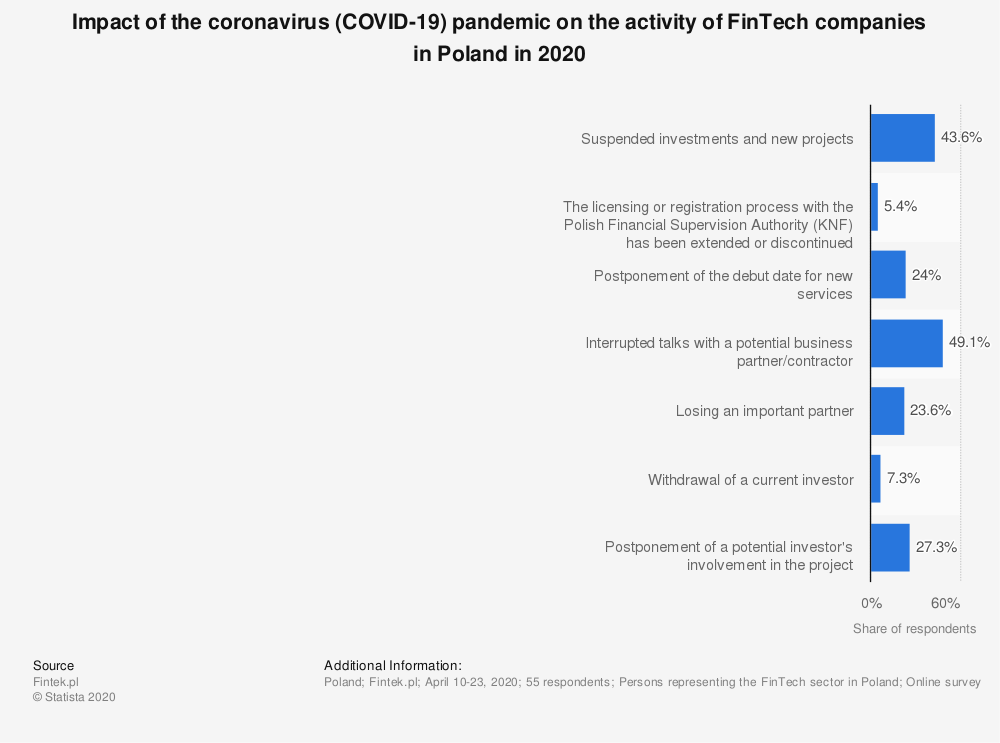 Statistic: Impact of the coronavirus (COVID-19) pandemic on the activity of FinTech companies in Poland in 2020 | Statista