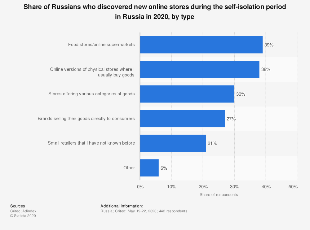 Statistic: Share of Russians who discovered new online stores during the self-isolation period in Russia in 2020, by type | Statista