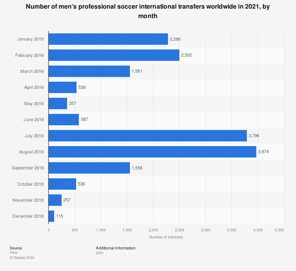 Statistic: Number of men's professional soccer international transfers worldwide in 2019, by month  | Statista