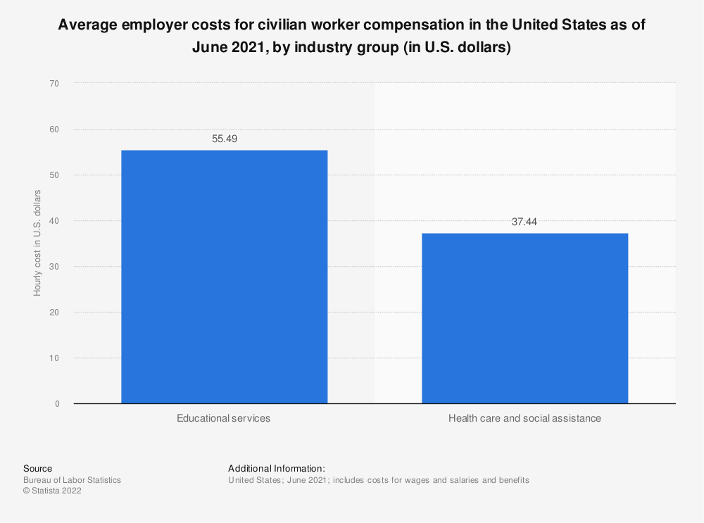 Statistic: Average employer costs for civilian worker compensation in the United States as of March 2021, by industry group (in U.S. dollars) | Statista