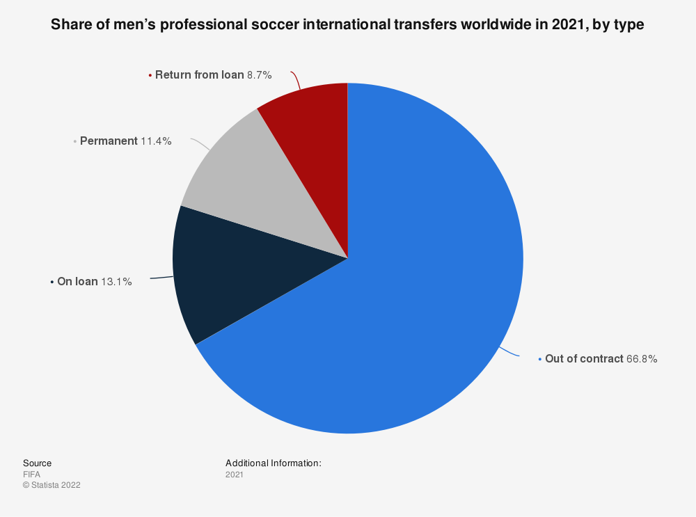 Statistic: Share of men's professional soccer international transfers worldwide in 2019, by type | Statista
