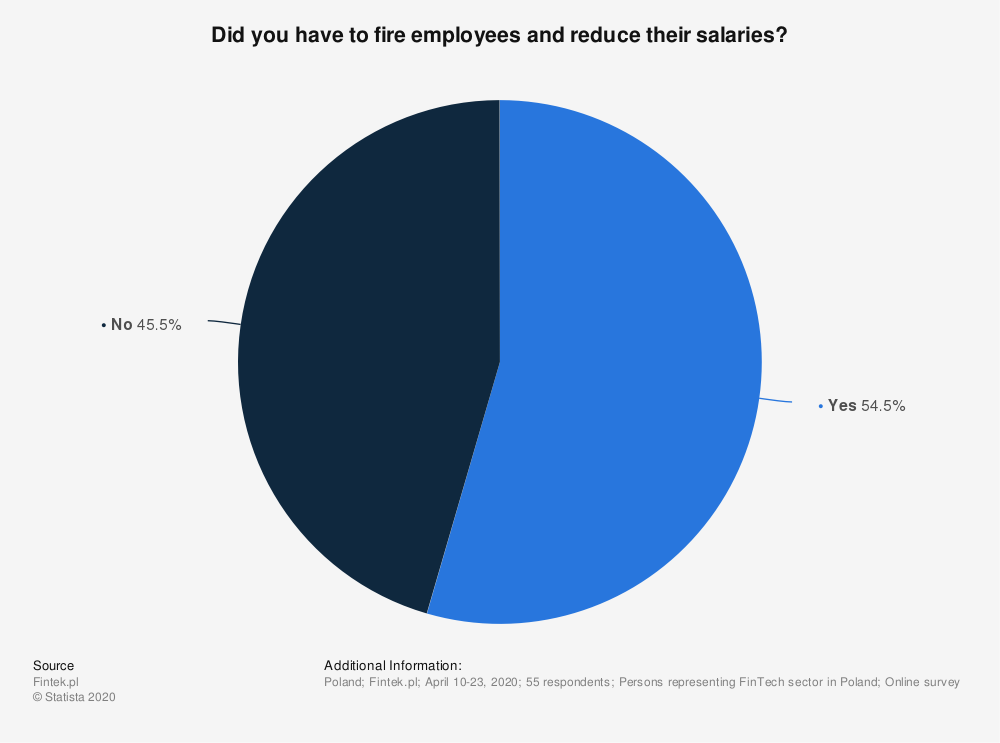 Statistic: Did you have to fire employees and reduce their salaries? | Statista