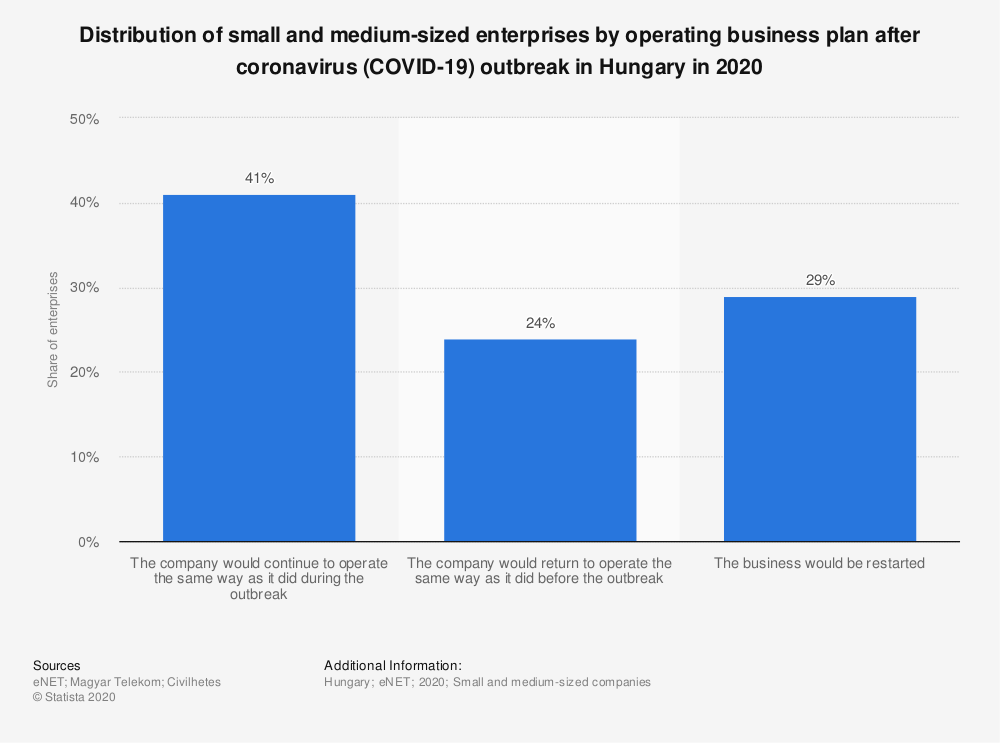 Statistic: Distribution of small and medium-sized enterprises by operating business plan after coronavirus (COVID-19) outbreak in Hungary in 2020   Statista