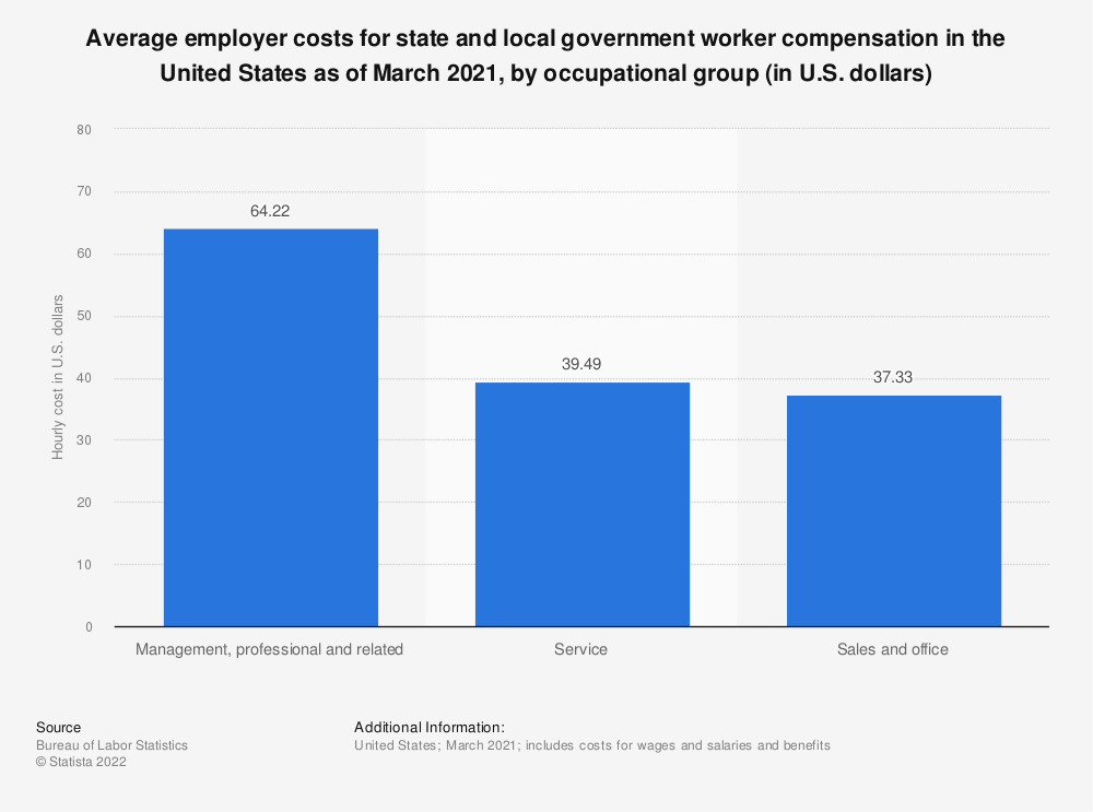 Statistic: Average employer costs for state and local government worker compensation in the United States as of March 2021, by occupational group (in U.S. dollars) | Statista