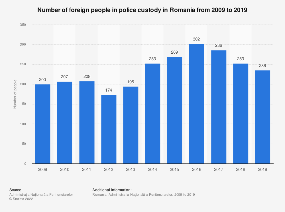 Statistic: Number of foreign people in police custody in Romania from 2009 to 2019  | Statista